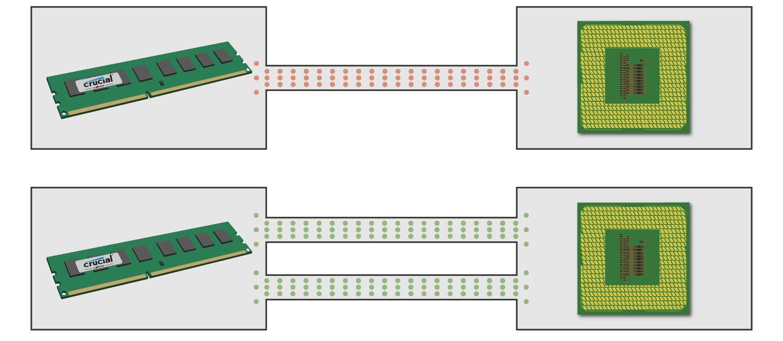 Diagrama que muestra cómo se comunica un módulo de memoria con la CPU usando tanto canales únicos como duales